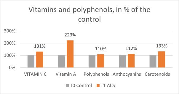 vitamins_polyphenols (002)