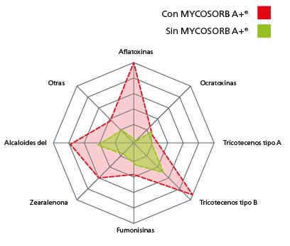 Riesgo micotoxinas-13